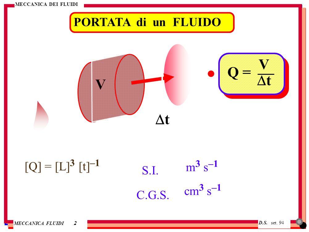 V Q = Dt V Dt PORTATA di un FLUIDO [Q] = [L]3 [t]–1 m3 s–1 S.I.